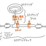 ローバーミニ:ステアリングのガタつきを減少させるためにステアリングラックのU字ボルトを増し締めする。