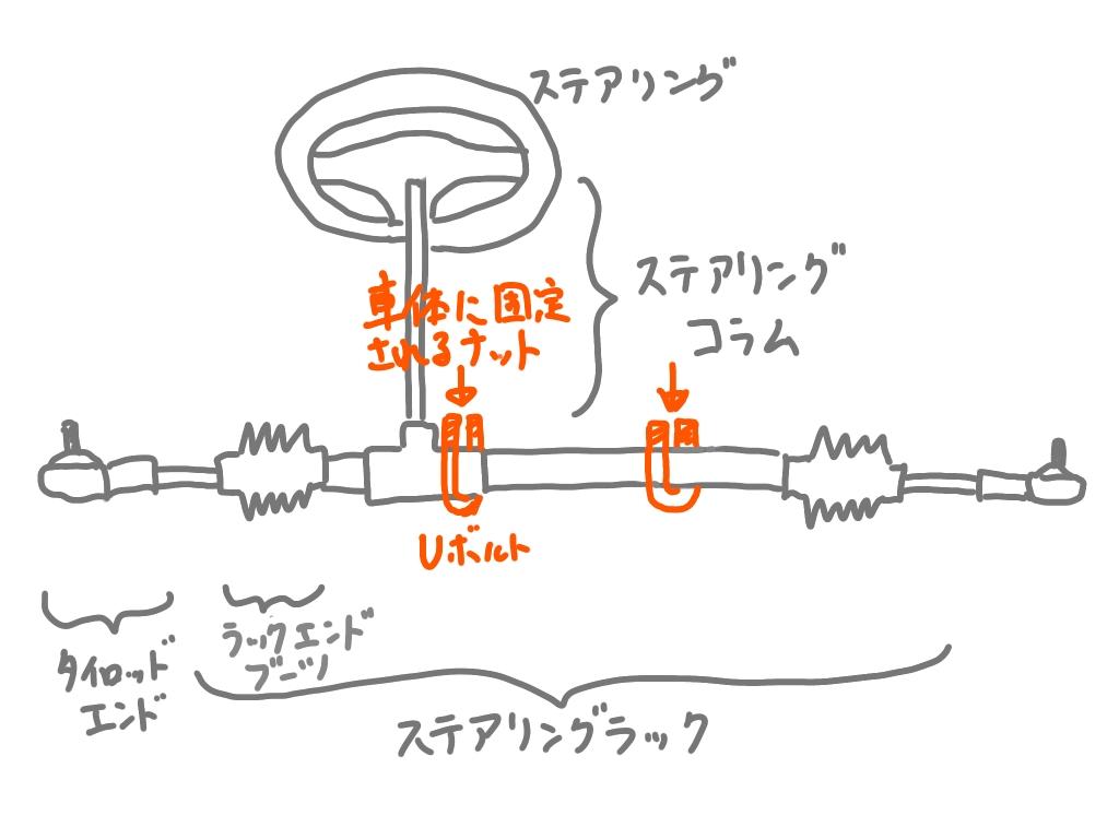 ローバーミニのステアリングラック構造